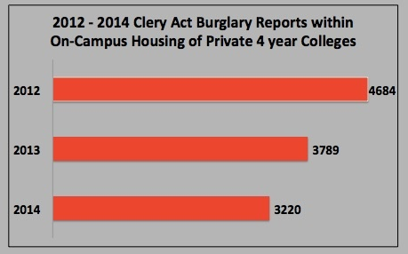2012-2014_Clery_Act_Burglary_Reports_copy.jpg