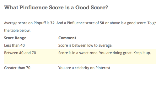 Pinpuff Pintrest score