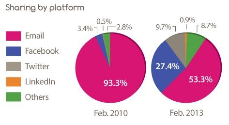 """Überflip infographic on """"The State of Digital Content"""""""