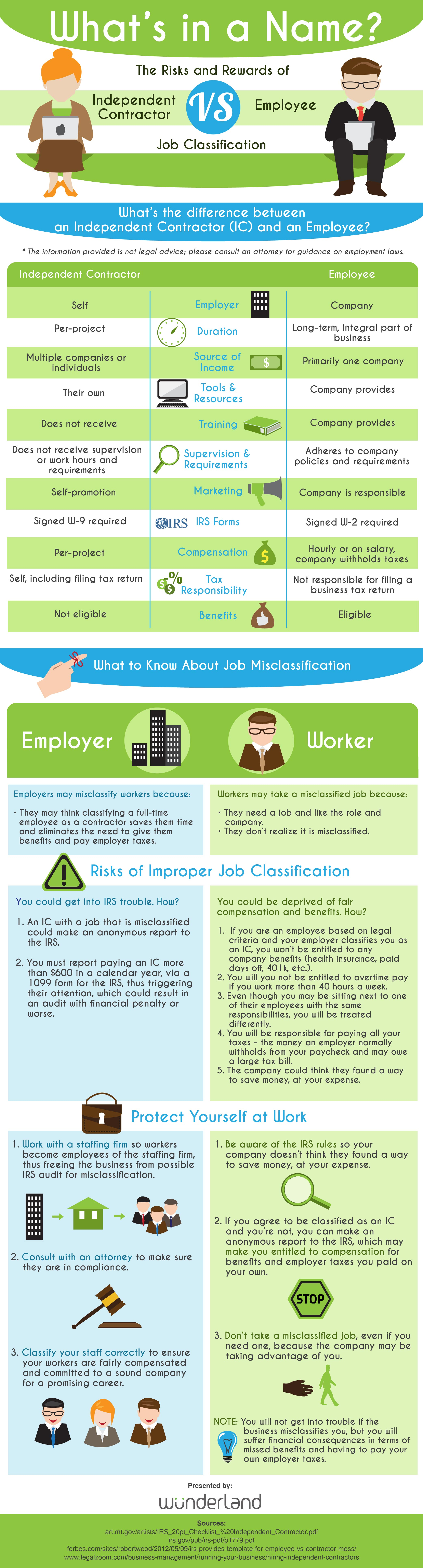 Contractor vs Employee-Risks-and-Rewards Infographic