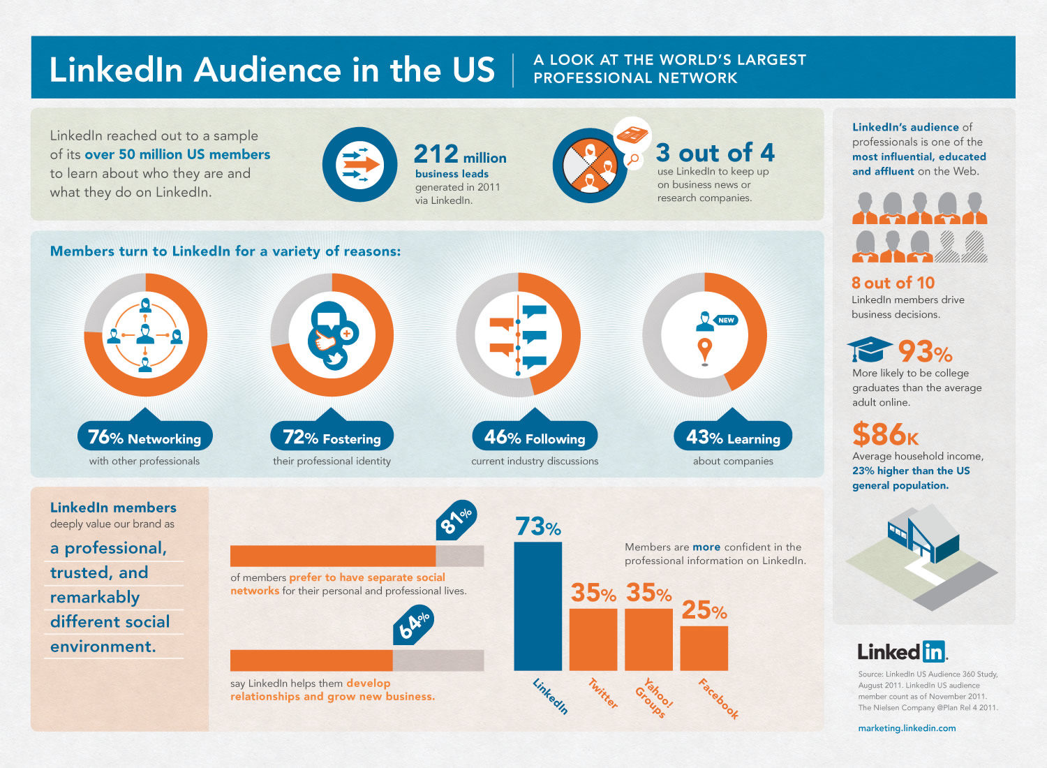 LinkedIn Audience in the US Infographic
