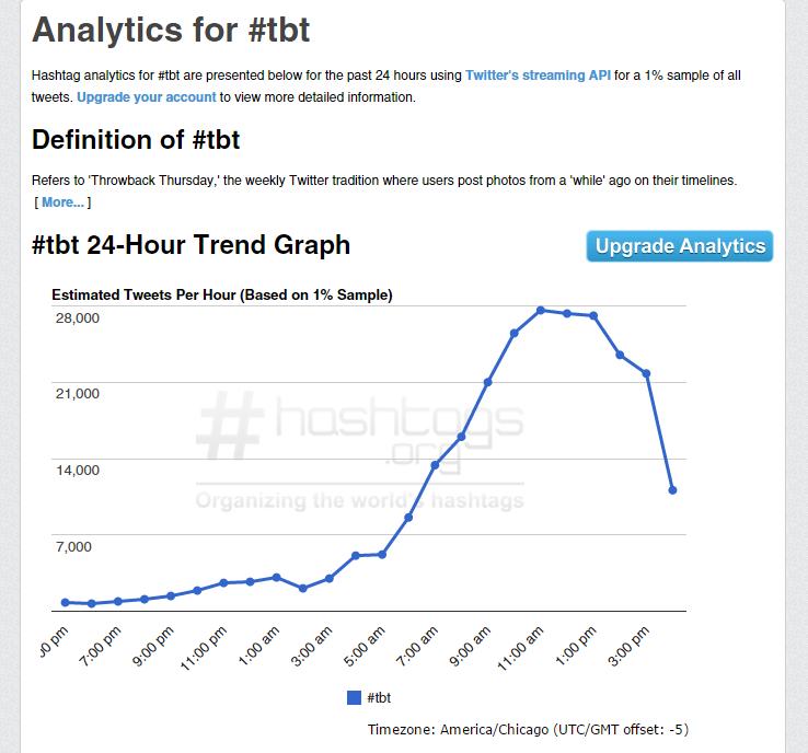 Hashtag.org #tbt