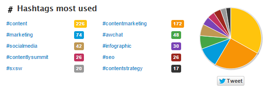 contentlys profile on Twitonomy