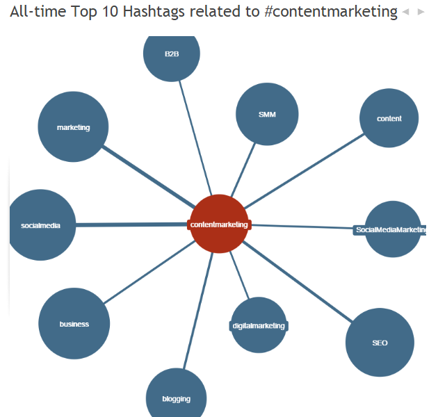 Hashtagify.me for #contentmarketing