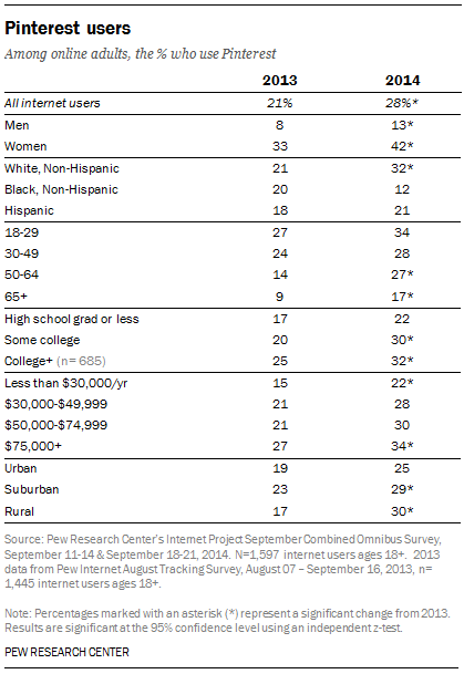 Pinterest User Demographics 2013