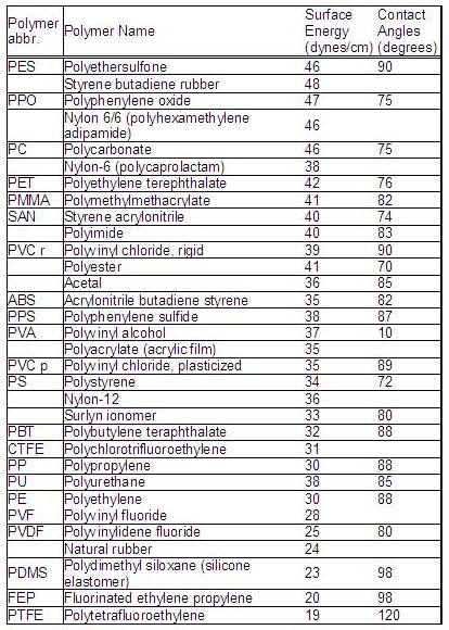 Surface Energy Of Plastics