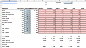 Agency Financials Resource Planning Template