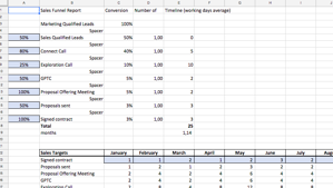 Agency Financials Sales Forecasting Template
