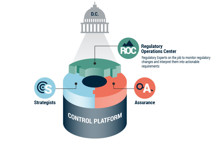 Continuity Compliance Core - Regulatory Operations Center