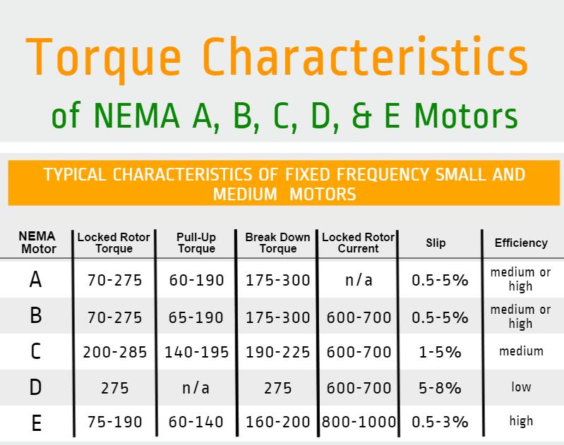 Torque Characteristics Of Nema A B C D E Motors
