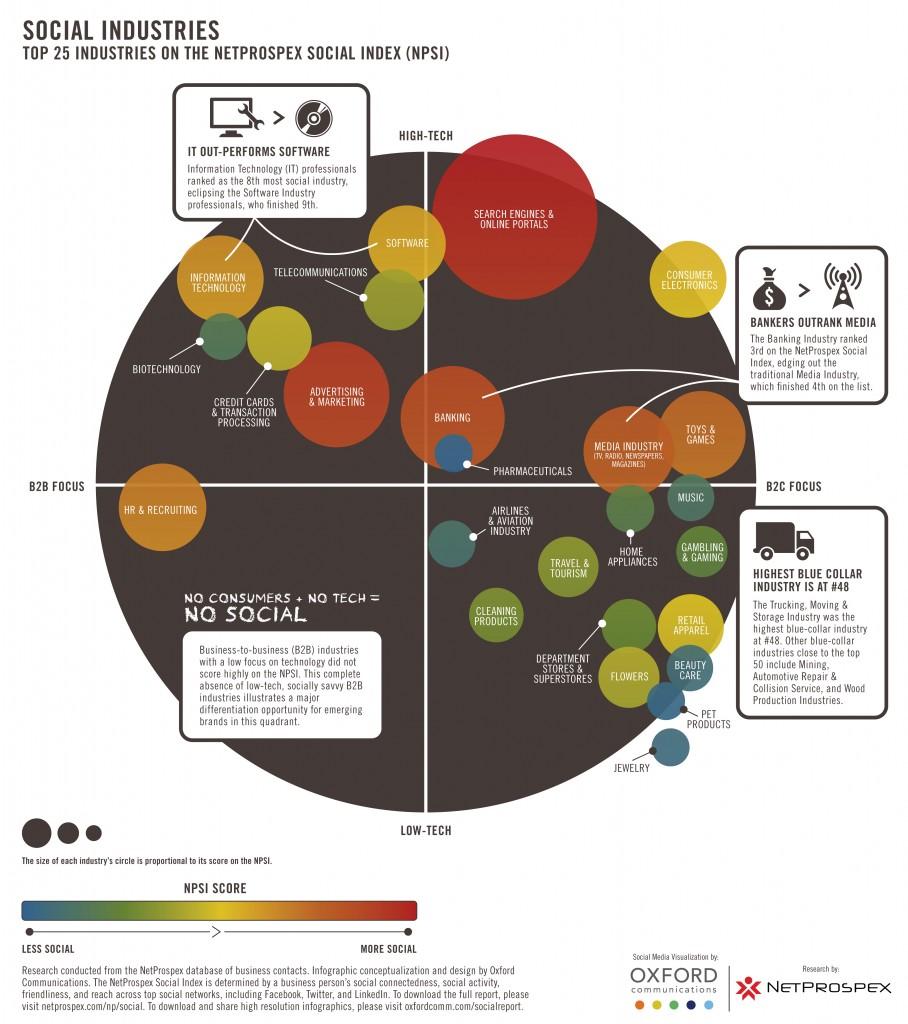 social media practices   B2b Social Media Landscape