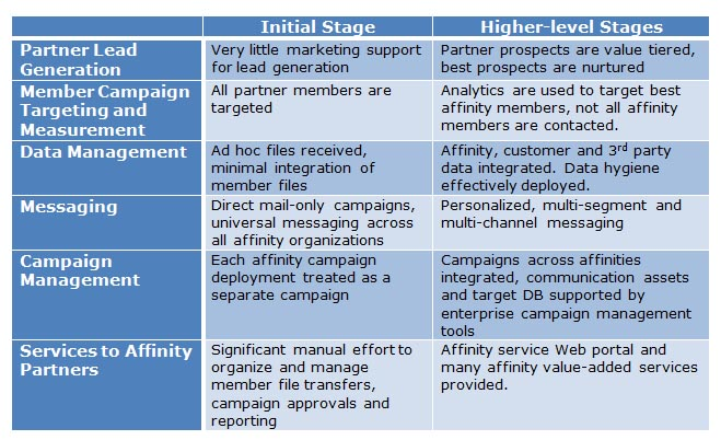 Affinity Marketing Maturity Grid
