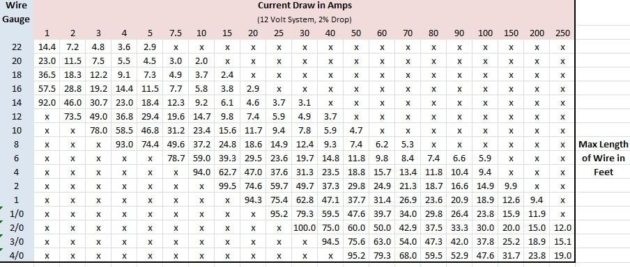 automotive wire gauge guide rh info waytekwire com automotive battery cable size chart 12 Volt Wire Size Chart