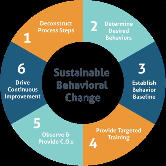 how to change toxic behavior