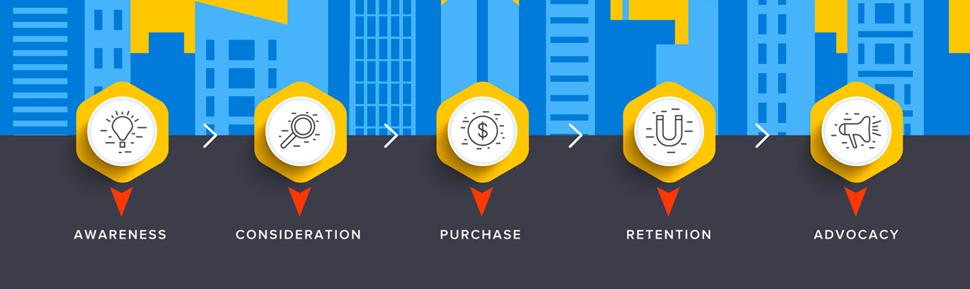 3 Pasos para Optimizar el Journey de Compra e Incrementar las Ventas