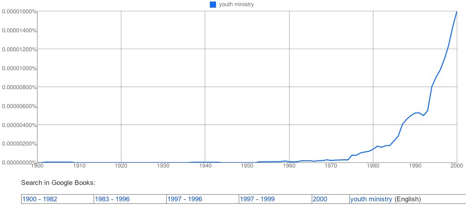 Ngram Youth Ministry