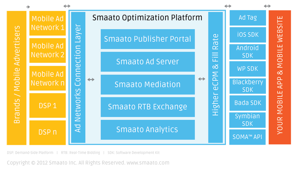 Smaato Mobile Advertising Ecosystem