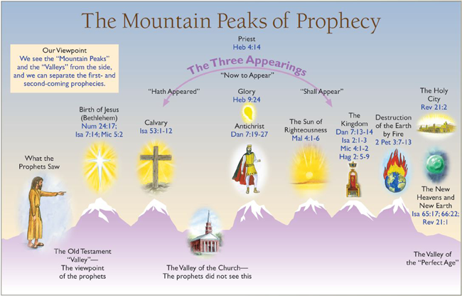 scale the mountain peaks of bible prophecy. Black Bedroom Furniture Sets. Home Design Ideas