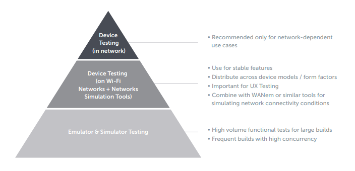 Automating Mobile Device Quality Assurance