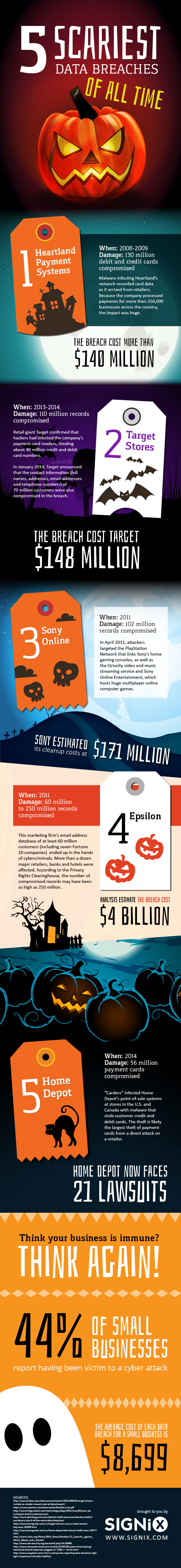 Scariest Data Breaches of All Time Infographic