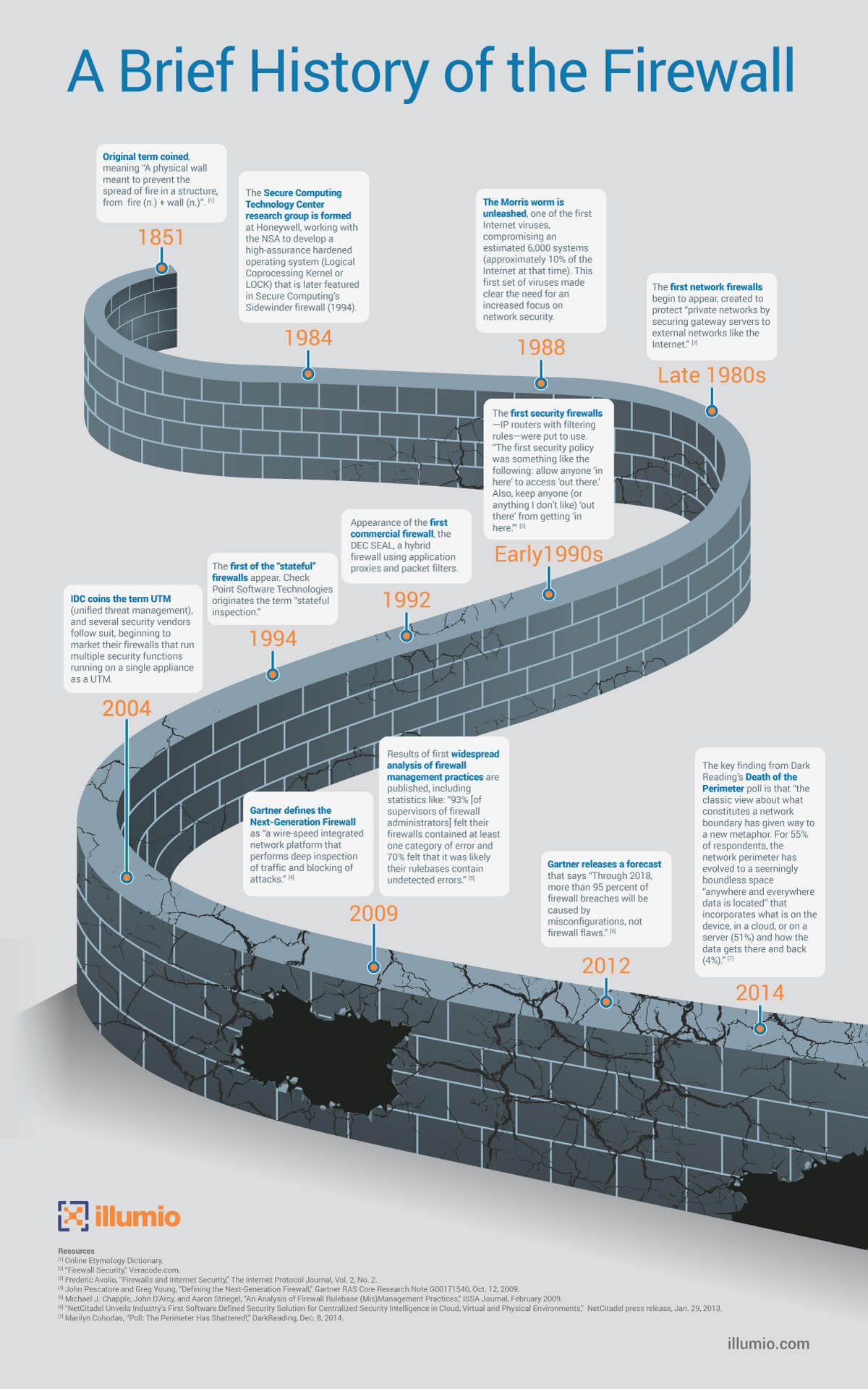 A Brief History of the Firewall