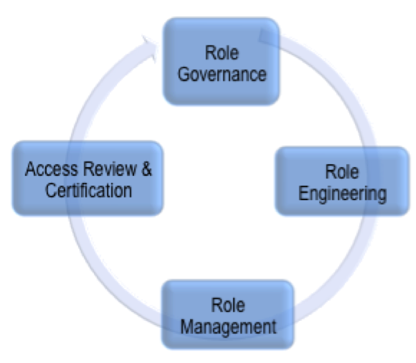 Role Management Lifecycle