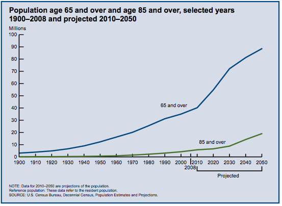 The aging population in the US