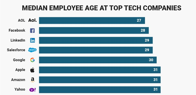 Graph of the Median Employee Age at Tech Companies like Aol, Facebook, LinkedIn, etc.