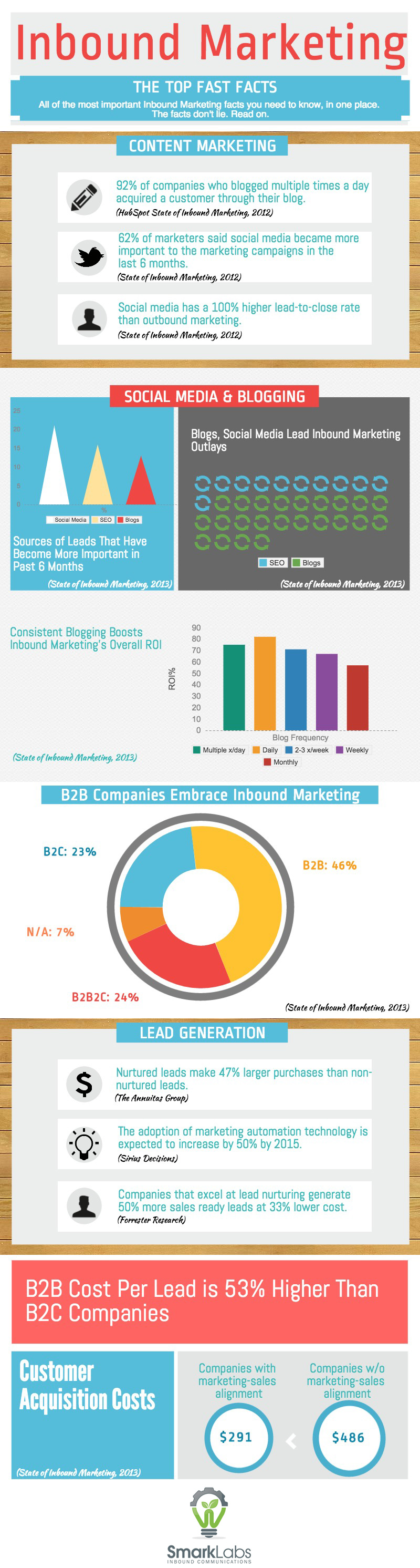 Inbound_Marketing_Fast_Facts