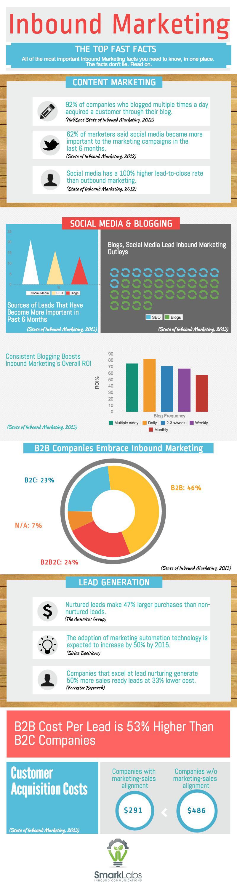 Inbound_Marketing_Fast_Facts-1