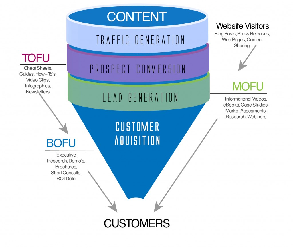 Sales-Funnel-Graphic-1024x868