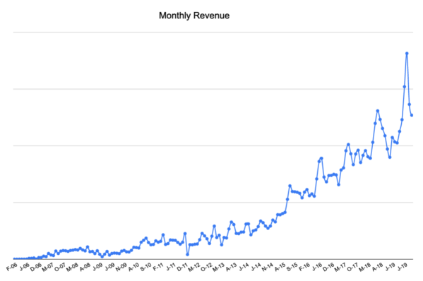 Monthly Revenue Chart