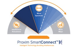 Introducing Tsunami 10250 with Proxim SmartConnect