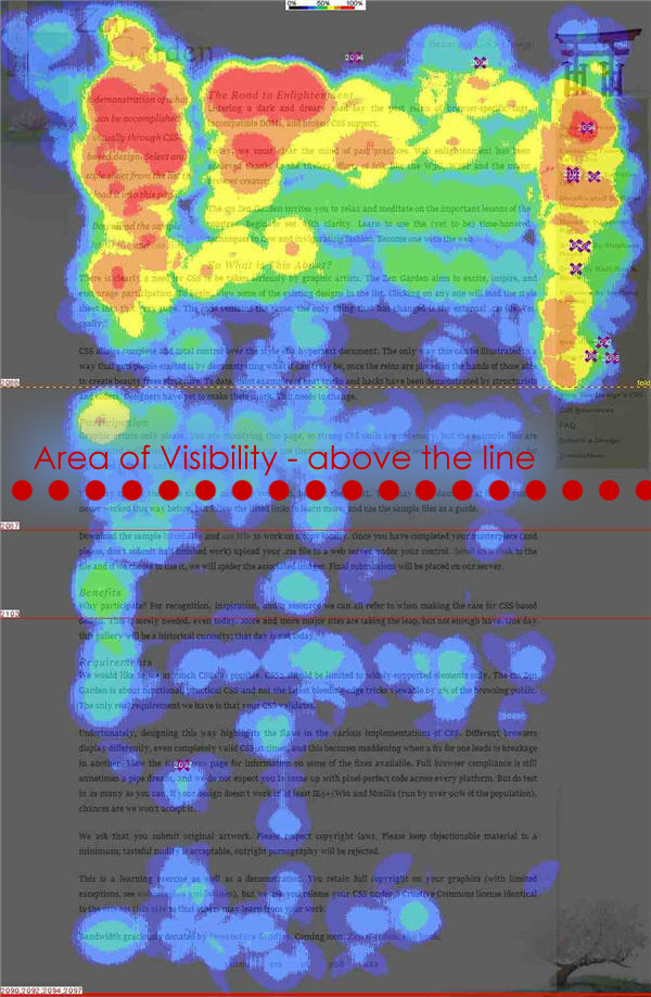 Heat Maps of homepage