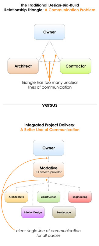 architects communication