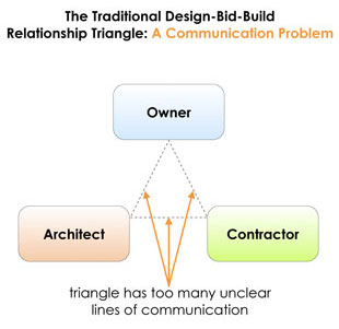 problem design bid build