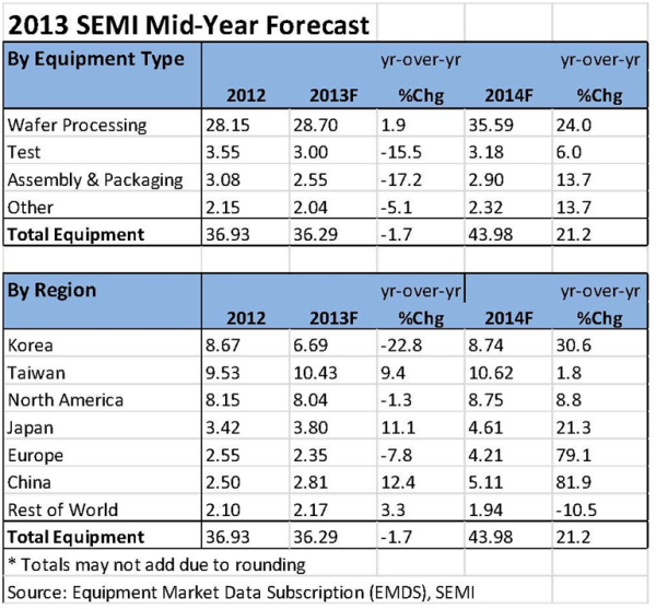 SEMI Forecast - July 2013