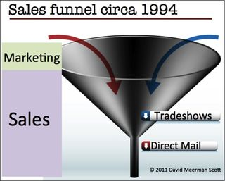Sales funnel 1