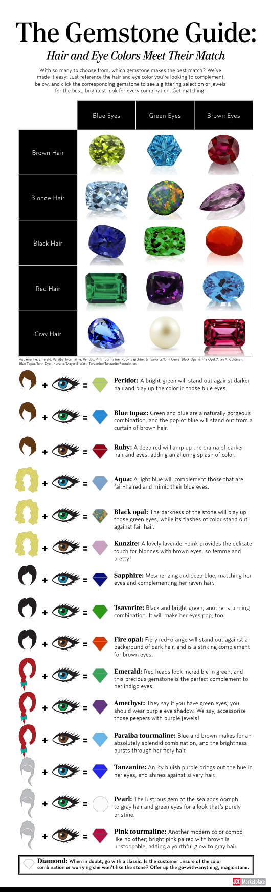 The Gemstone Guide