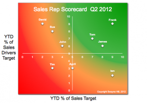 sales rep scorecard chart small
