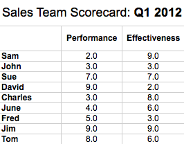 sales rep scorecard summary
