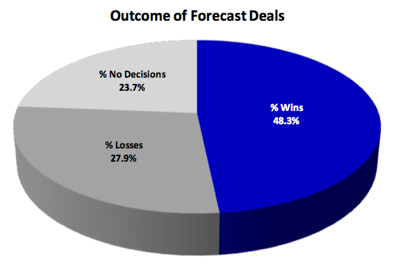 2012 outcome of forecast deals