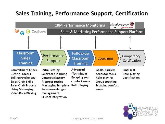 sales training performance support certification process