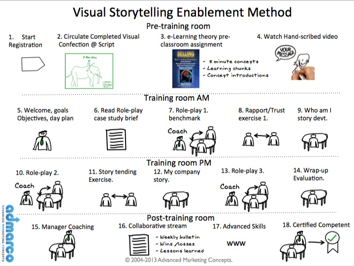 visual storytelling training