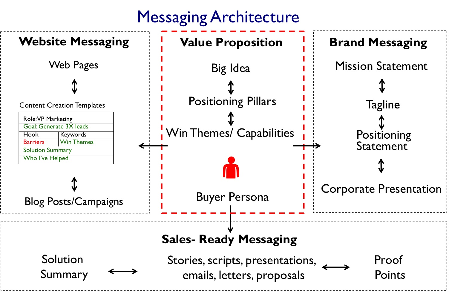 messaging architecture.11.13