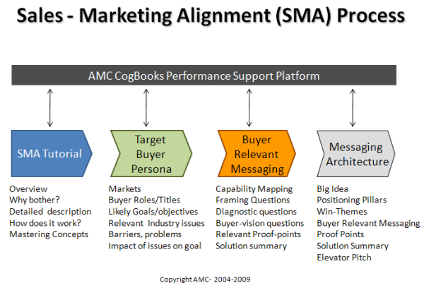 Sales and Marketing Alignment Process