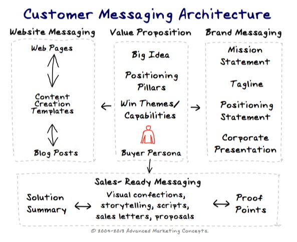 customer messaging
