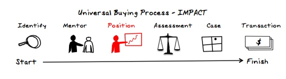 buying cycle