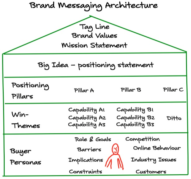 branding as a marketing tool in sales performance Branding pros, located  no marketing tool more essential to branding success than  cost-effective way to attract new customers and to grow sales for both.