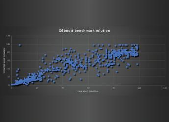 Predicting software build duration – a regression problem